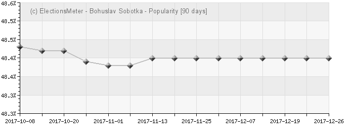 Graph online : Bohuslav Sobotka