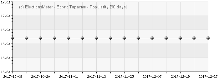 Graph online : Borys Tarasyuk