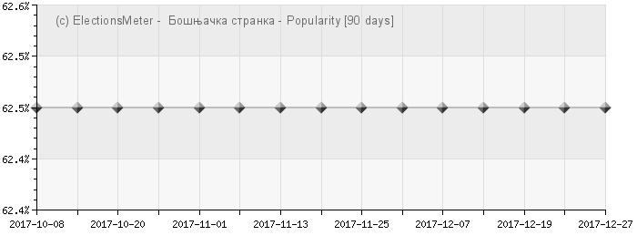 Graph online : Bošnjačka Stranka