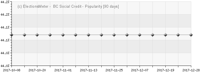 Graph online : BC Social Credit Party