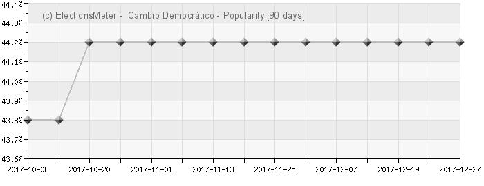 Graph online : Cambio Democrático