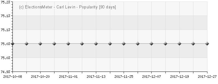 Graph online : Carl Levin
