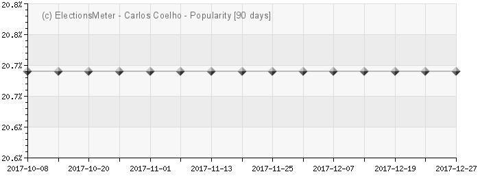 Graph online : Carlos Coelho