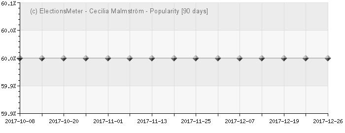 Graph online : Cecilia Malmström