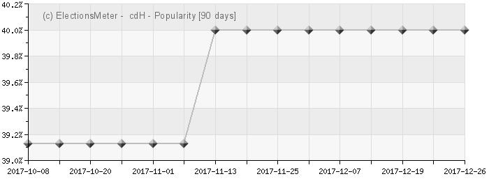 Graph online : Centre démocrate humaniste