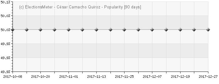 Gráfico en línea : César Camacho Quiroz