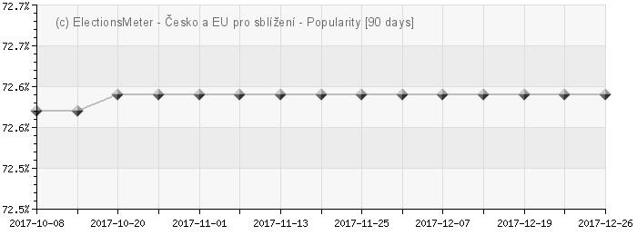 Graph online : Sblížení Česka s EU