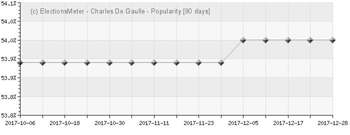 Graphique en ligne : Charles De Gaulle