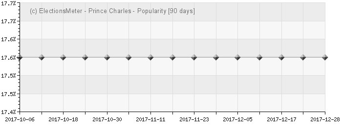 Graph online : Charles, Prince of Wales