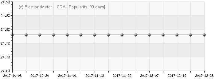 Graph online : Christen-Democratisch Appèl