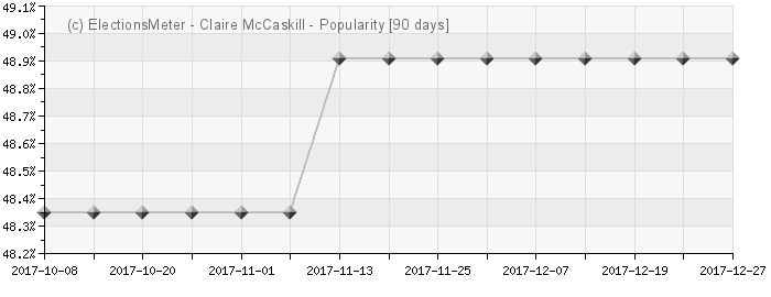 Graph online : Claire McCaskill