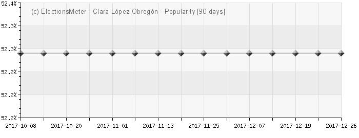 Graph online : Clara López Obregón