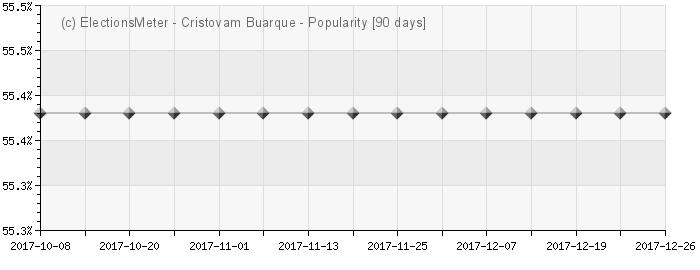 Gráfico on-line : Cristovam Buarque