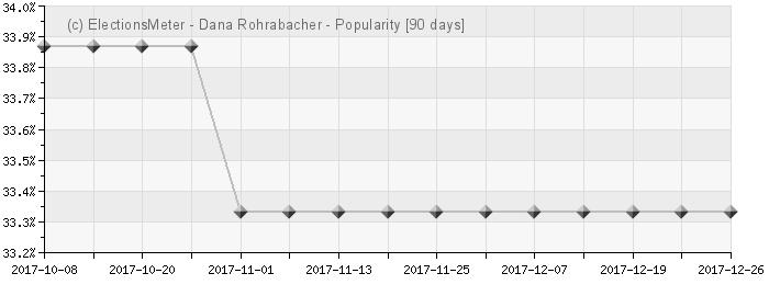 Graph online : Dana Rohrabacher