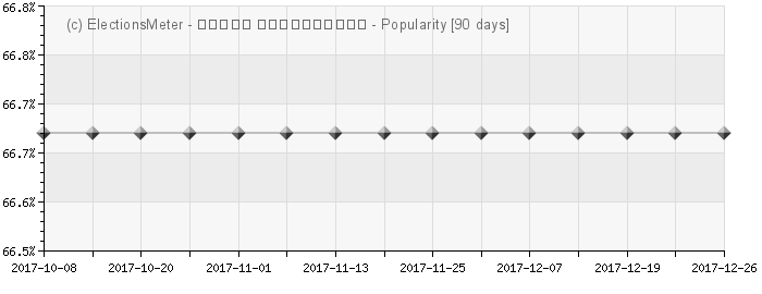 Graph online : Davit Gamkrelidze