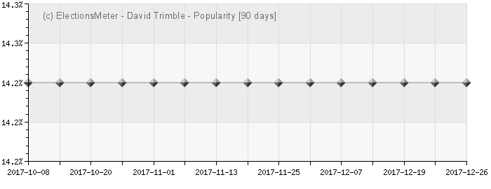 Graph online : David Trimble