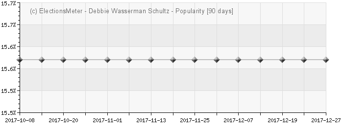 Debbie Wasserman Schultz - Popularity Map