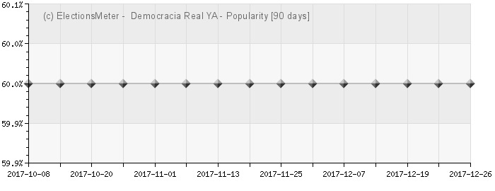 Graph online : Democracia Real YA