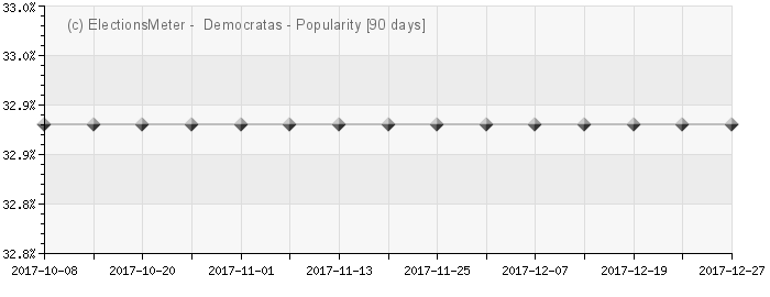 Gráfico on-line : Democratas, DEM