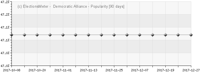 Graph online : Demokratiese Alliansie
