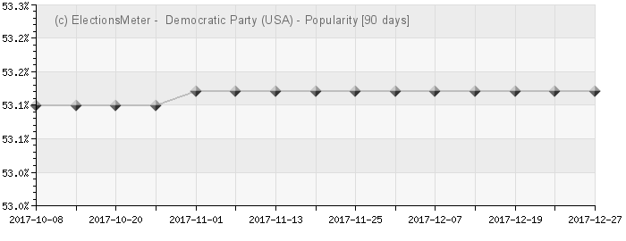 Graphique en ligne : Democratic Party (United States)