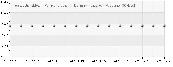 Graph online : Den politiske situation i Danmark