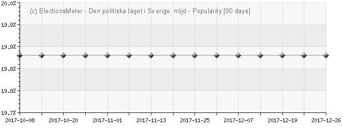 Graph online : Det politiska lget i Sverige