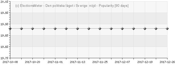 Graph online : Det politiska läget i Sverige