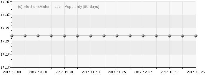 Graph online : Deutsche Demokratische Partei