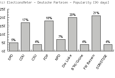 Deutsche Parteien - Popularity Map