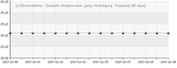 Graph online : Deutsche Wiedervereinigung