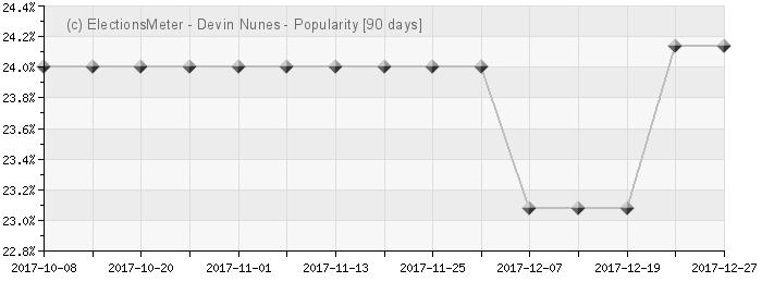 Graph online : Devin Nunes