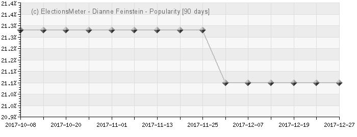 Graph online : Dianne Feinstein