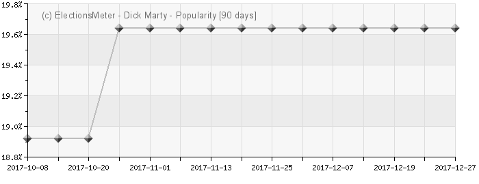 Graph online : Dick Marty