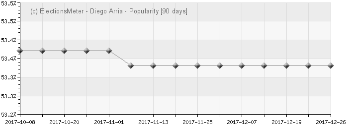 Graph online : Diego Arria