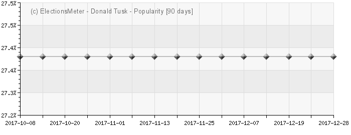 Graph online : Donald Tusk