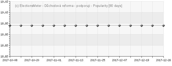 Graph online : Důchodová reforma