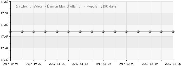 Graph online : Eamon Gilmore
