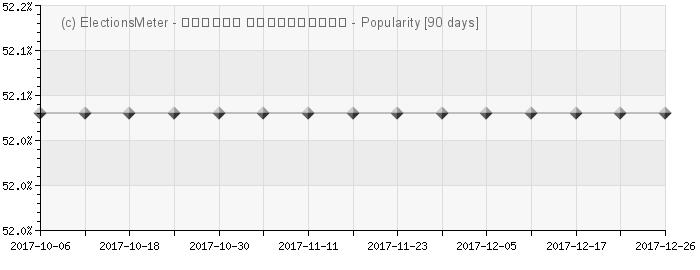 Graph online : Eduard Shevardnadze