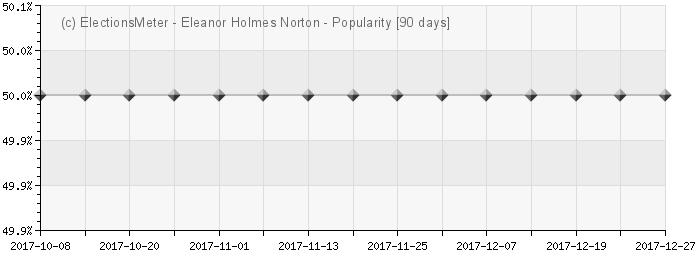 Graph online : Eleanor Holmes Norton