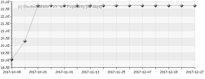 Graph online : Eli Yishai