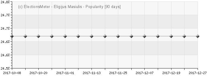 Eligijus Masiulis - Popularity Map