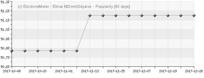 Graph online : Elmar Mammadyarov
