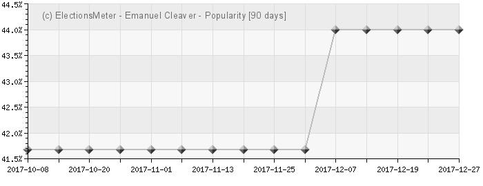 Graph online : Emanuel Cleaver