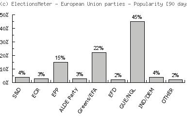 European Union parties - Popularity Map