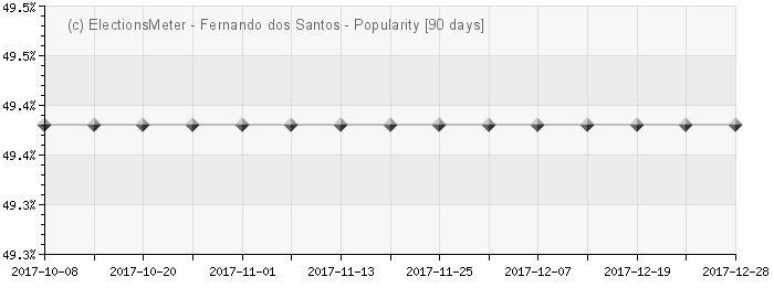 Graph online : Fernando Teixeira dos Santos