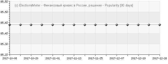 График онлайн : Финансовый кризис в России