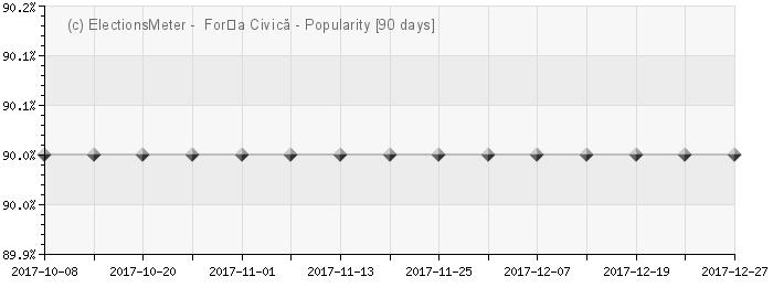 Graph online : Forța Civică