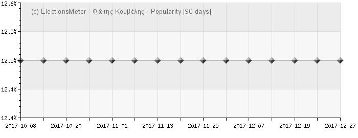 Graph online : Fotis Kouvelis