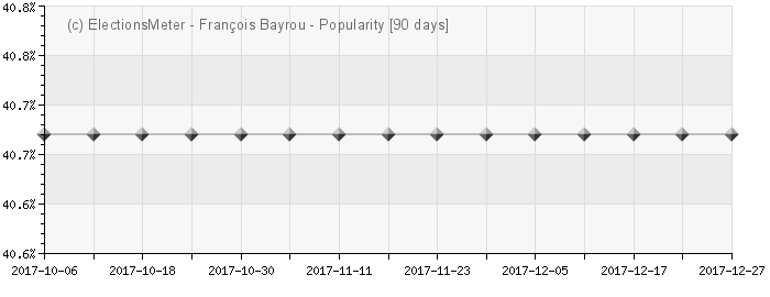 Graph online : Franois Bayrou